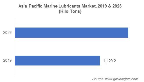 APAC marine lubricants market
