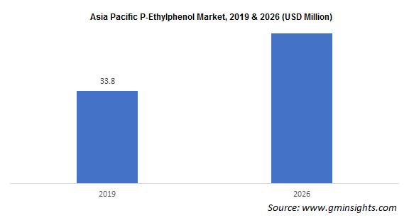 P-Ethylphenol Market by Region