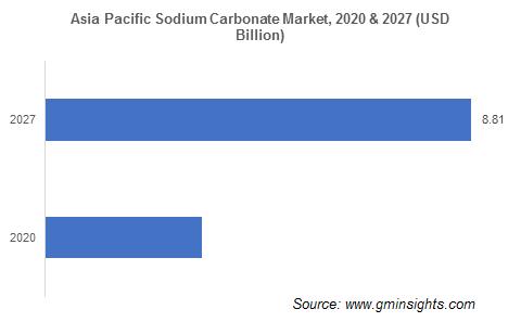 Sodium Carbonate Market by Region
