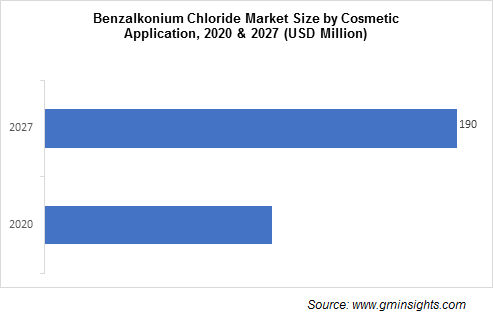 Benzalkonium Chloride Market by Cosmetics Application
