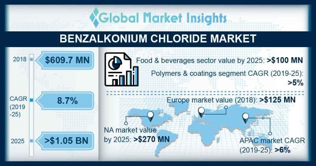 Benzalkonium Chloride Market Outlook