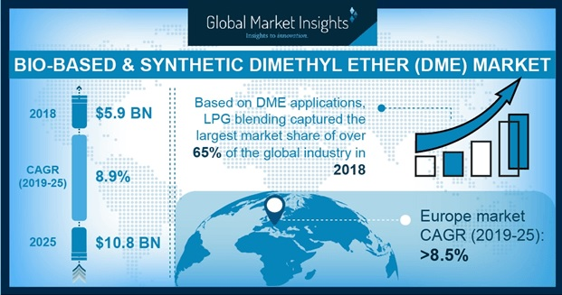 U.S. Bio-Based & Synthetic Dimethyl Ether (DME) Market Size By Application