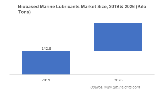 Marine Lubricants Market by Product