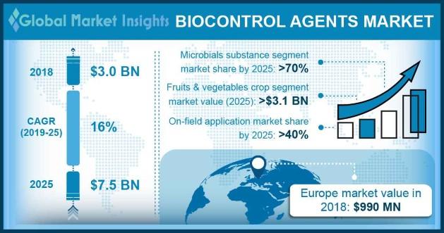 Biocontrol Agents Market Outlook