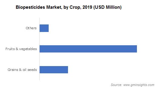 Biopesticides Market by Crop