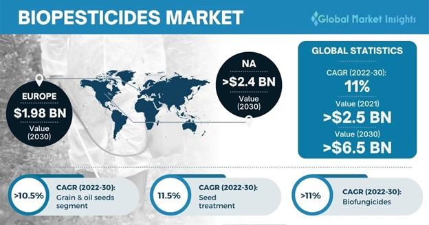 Biopesticides Market Outlook
