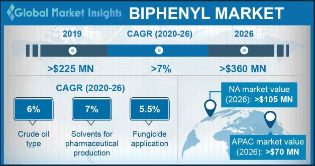 Biphenyl Market Outlook