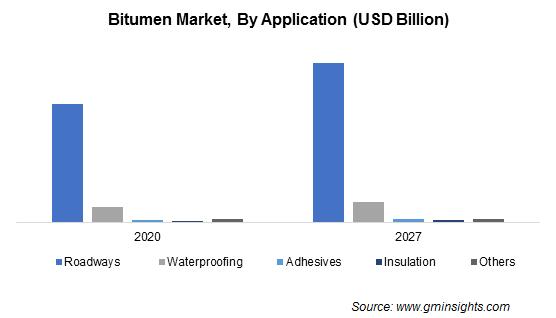 Bitumen Market by Application