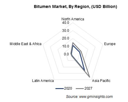 Bitumen Market by Region