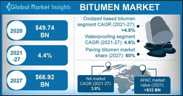 Bitumen Market Outlook