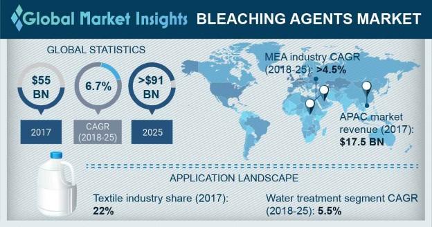 Bleaching Agents Market Outlook