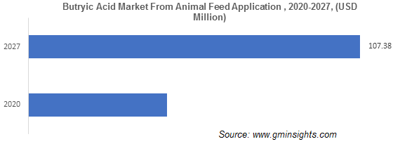 Butyric Acid Market from Animal Feed Application