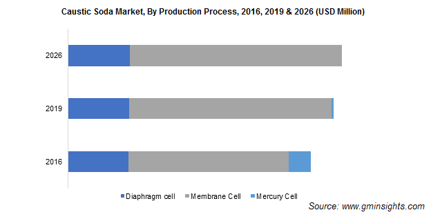 Caustic Soda Market by Production Process