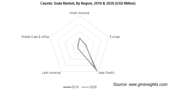 Caustic Soda Market by Region