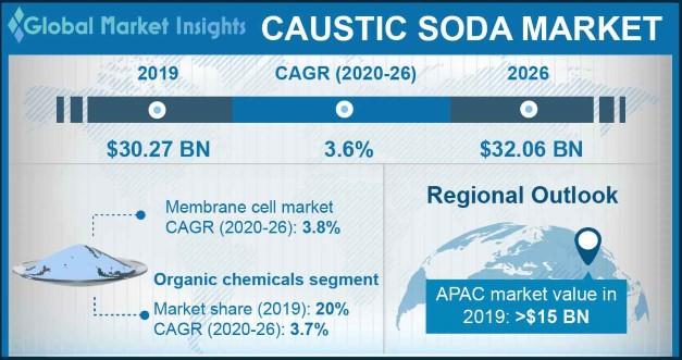 Caustic Soda Market Statistics