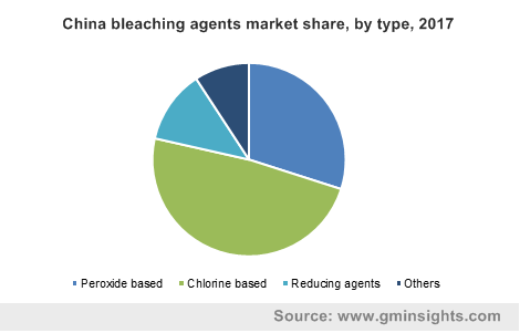 Bleaching Agents Market by Type