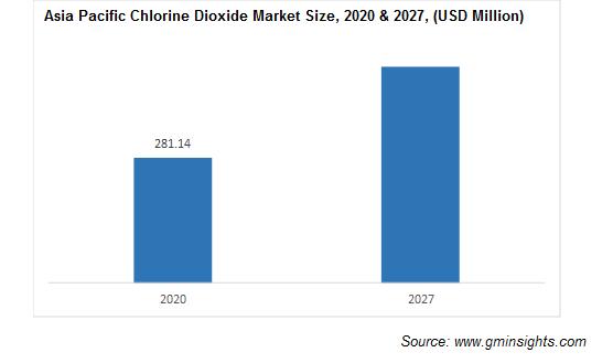 Chlorine Dioxide Market by Region