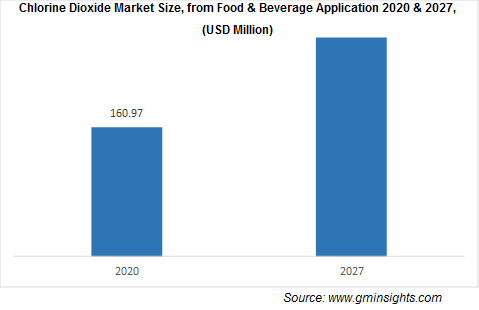 Chlorine Dioxide Market from Food and Beverages Application