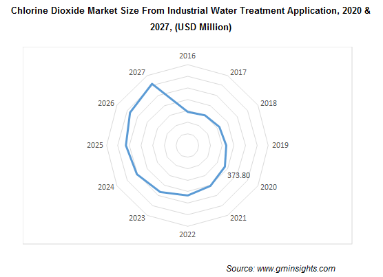 Chlorine Dioxide Market from Industrial Water Treatment Application