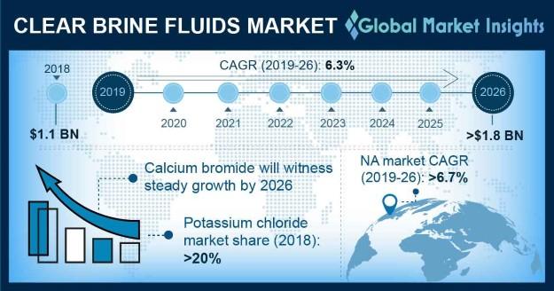 Clear Brine Fluids Market Outlook