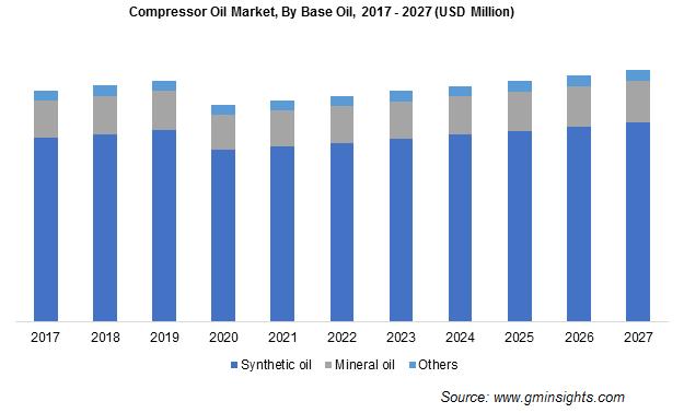 Compressor Oil Market by Base Oil