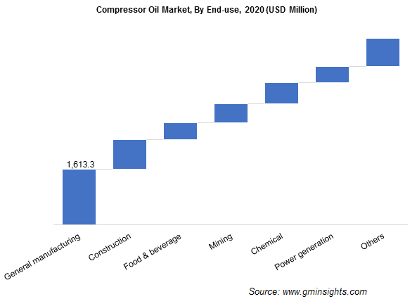 Compressor Oil Market by End Use
