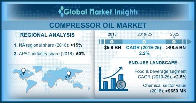 Compressor Oil Market Outlook