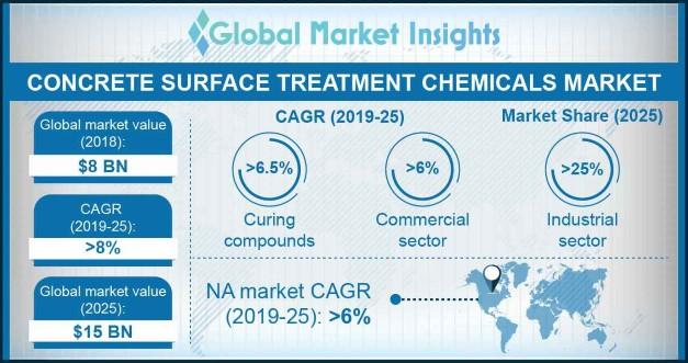 Concrete Surface Treatment Chemicals Market