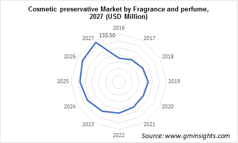 Cosmetic Preservatives Market by Application
