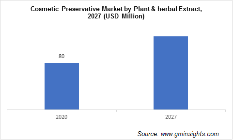 Cosmetic Preservatives Market by Plant Herbal Extract
