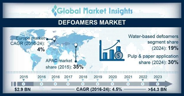 Defoamers Market Statistics