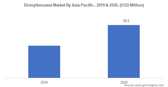 Divinylbenzene Market by Region