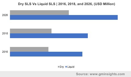 Sodium Lauryl Sulfate Market by Product