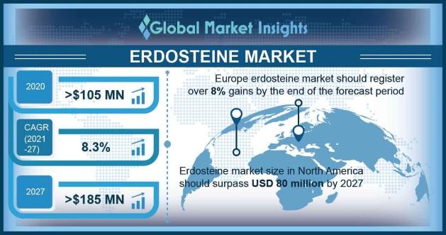 Erdosteine Market Outlook