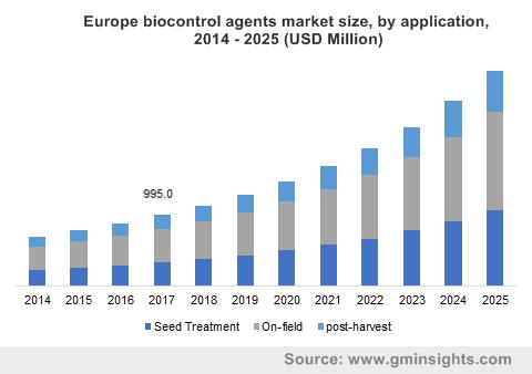 Biocontrol Agents Market by Application