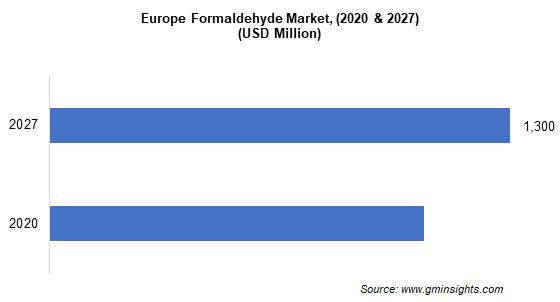 Formaldehyde Market by Region