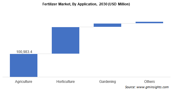 Fertilizer Market by Application