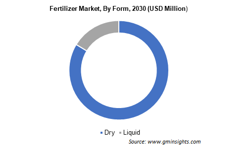 Fertilizer Market by Form