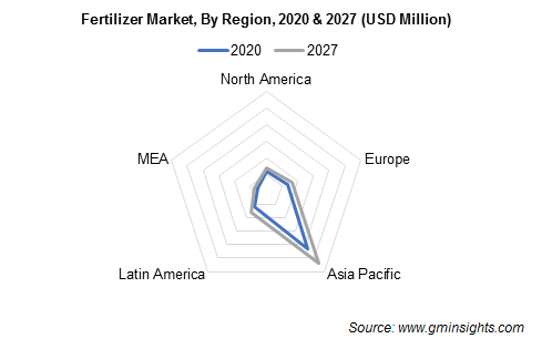 Fertilizer Industry by Region