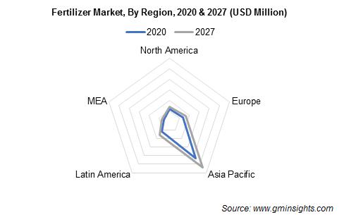 Fertilizer Market by Region