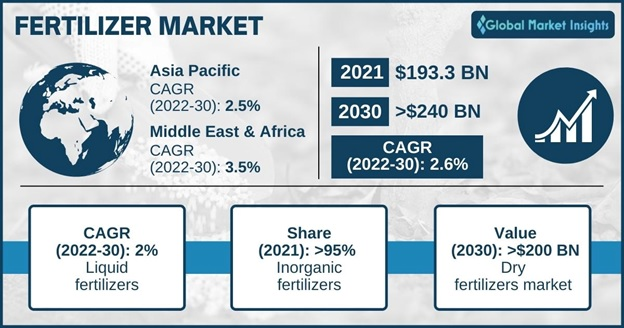 Fertilizer Market Statistics