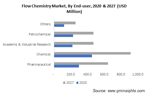 Flow Chemistry Market by End User