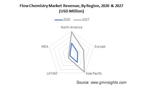 Flow Chemistry Market by Region