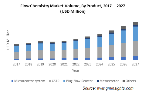 Flow Chemistry Market by Product