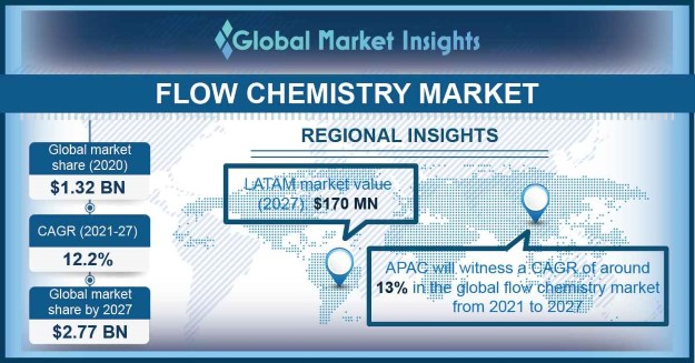 Flow Chemistry Market Outlook