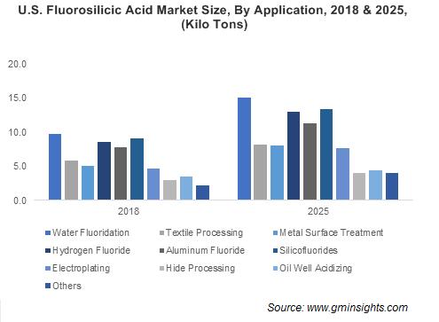 Fluorosilicic Acid Market by Application