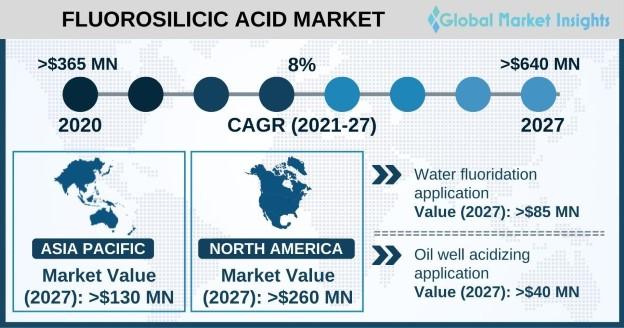 Fluorosilicic Acid Market Overview