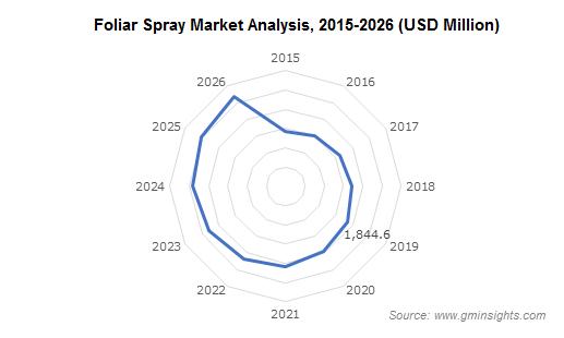 Biopesticides Market by Foliar Spray Application