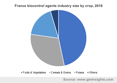 Biocontrol Agents Market by Crop