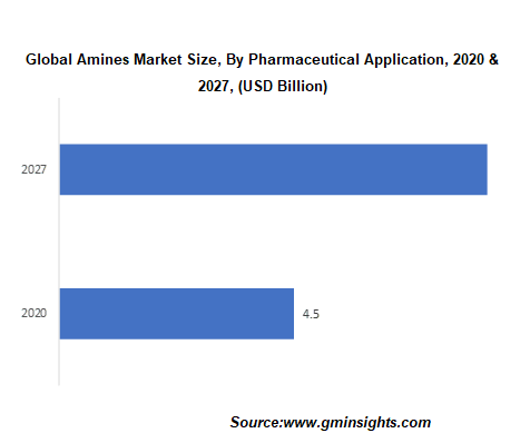 Amines Market Size, By Pharmaceutical Application